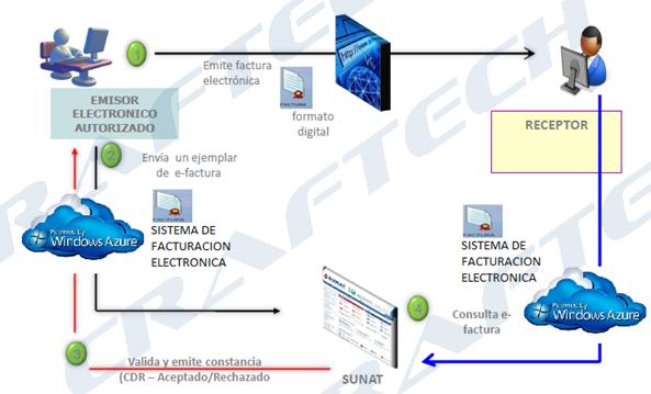 facturacionElectronica1