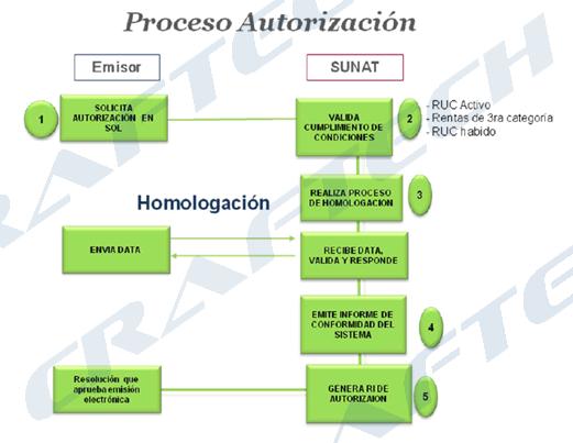 facturacionElectronica2